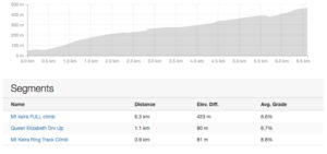 Road Profile of the Mt Keira Cycle Challenge, showing distance vs altitude